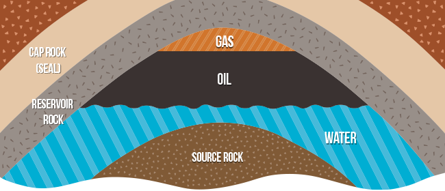 Illustration of rock levels for gas oil water source rock cap rock and reservoir rock